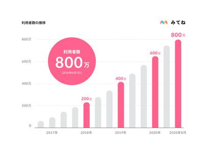 家族向け写真・動画共有アプリ「家族アルバム みてね」利用者数が800万人を突破!