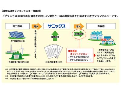 サニックス 電力の環境価値オプションメニュー「プラスゼロ」販売開始 ~脱炭素社会の実現へ向けて~