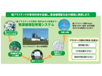 【サニックス】 プラスチック発電でCO2フリーの環境価値を提供 ~非化石証書の販売開始~