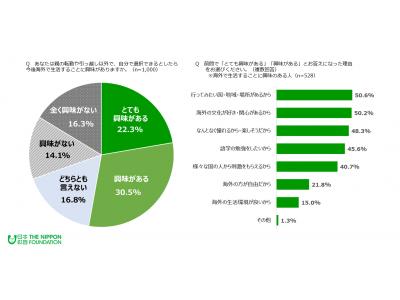 ≪18歳意識調査≫海外での生活に興味がある52.8%、日本は良い国だと思う76.9%、