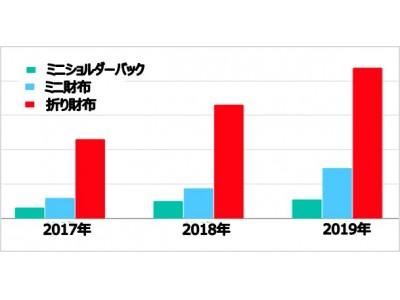 <メルペイ NEWS LETTER>3月12日は「財布の日」!キャッシュレス化とファッショントレンドに相関!?メルカリ内では2年で「ミニ財布」の出品が約2.5倍に増加!