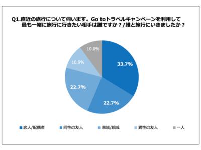 Go Toトラベルで旅行者増加中!20~30代女性に聞いた!「旅行中、人のムダ毛が気になったことがある」79.2%
