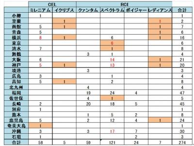 米国船会社 ロイヤル・カリビアン・インターナショナル / セレブリティクルーズ / アザマラ 3ブランドの2020年度の日本寄港回数について