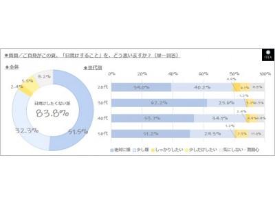 """◆【女性が願う理想肌】最多に「夏でも""""美白・透明肌""""(49.1%)」/「日焼けしたくない」女性は8割以上(83.8%)!「日焼け肌になりたい」女性は僅か7.6%"""