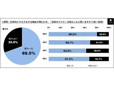 ◆【Withコロナ時代の化粧について調査】女性7割「自分のメイク変わった(69.5%)」と回答。外出時の化粧「目元のみ(40.0%)」が最多、9割「口紅、塗らなくなった(88.3%)」