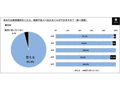"""◆【最新美容整形事情】整形したら… 9割以上「周囲に隠さない(95.9%)」、4割「SNSで発信したい(41.2%)」 ~ """"整形手術を決意""""し来院された女性患者さま245名に聞く"""