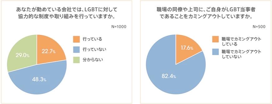 日本企業のLGBT当事者をとりまく就業環境の実態調査LGBTの8割以上が職場でカミングアウトしていない約50%の企業が、LGBT支援制度未整備