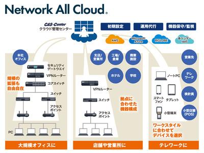 事例公開【株式会社シュガー・マトリックス】様が『Network All Cloud』を導入
