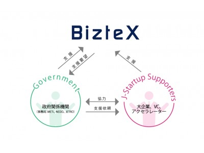 BizteXが経済産業省のスタートアップ企業育成支援プログラムの「J-Startup 企業」に選出されました。