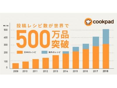 クックパッド、投稿レシピ数が世界500万品を突破!