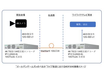 ケーブルメディアワイワイによるゴールデンゲームズinのべおか 4K生中継用にMDP3040(IP伝送装置)提供