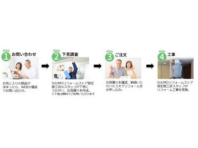 「SUUMOリフォームストア」首都圏・関西でサービス開始