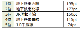 初公開!人気の沿線ランキング(北海道・宮城・広島・福岡版)~北海道で根強い地下鉄沿線の人気、福岡では地下鉄空港線をおさえてJR鹿児島本線が1位に~