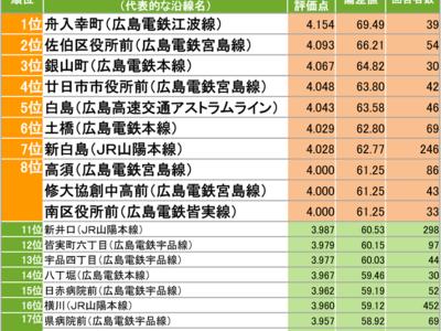 「SUUMO住んでいる街 実感調査2020 広島県版」発表!住民に愛されている街1位は「舟入幸町」