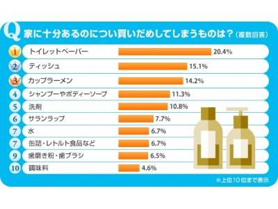 くらしの「気になる!」を徹底調査「SUUMOなんでもランキング」今回のテーマは『家に十分あるのについ買いだめしてしまうものは?』