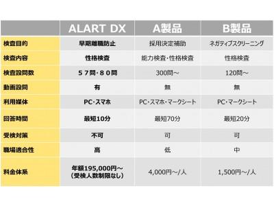 ストレスチェックで広がる新しい採用戦略  採用支援プログラム『ALART DX』販売開始のお知らせ