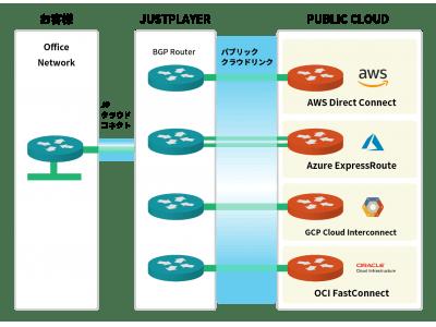 AWS Direct ConnectやAzure ExpressRoute等との閉域網接続を簡単かつ安価に実現。BGPルーターのレンタル費込みで月額25,000円から!