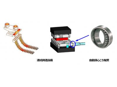連続鋳造設備用長寿命自動調心ころ軸受[JHS(R)330]の開発~鉄鋼設備用軸受『JHS(R)軸受シリーズ』第三弾~