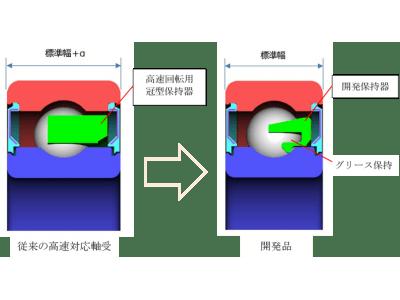 電気自動車モータ用高速回転グリース潤滑玉軸受の開発