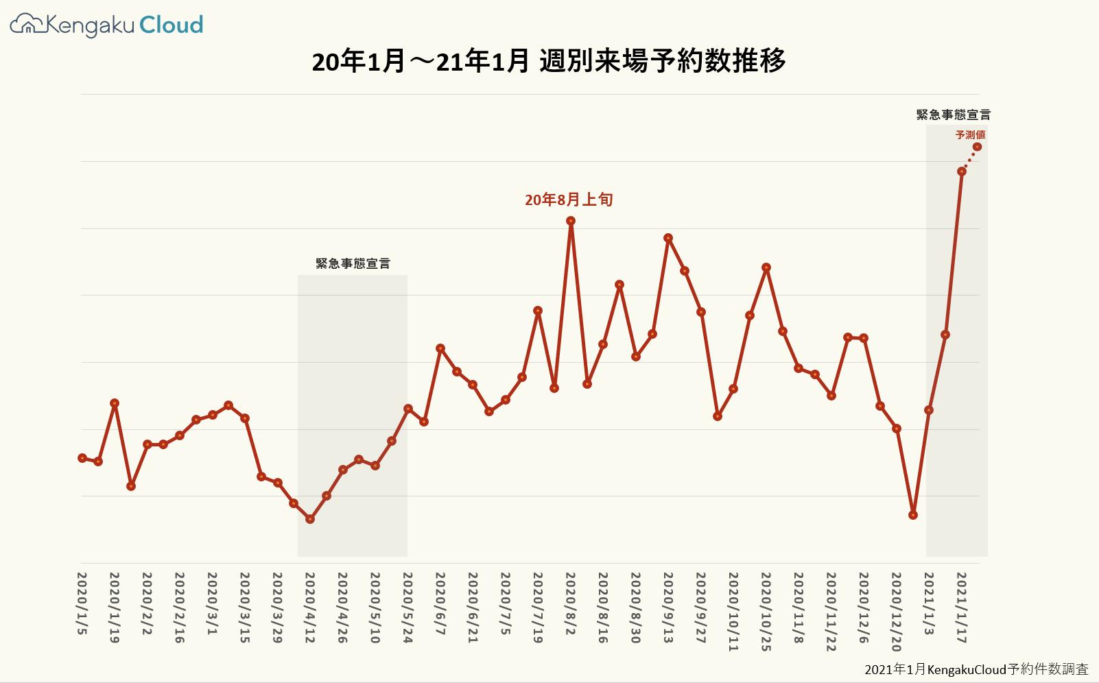 住宅業界集客速報|21年1月17日から予約来場ニーズが急上昇中。20年8月を上回る水準へ。