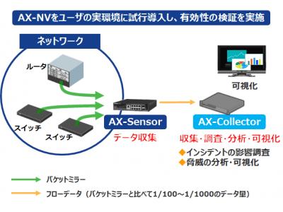 IPAがアラクサラのネットワーク可視化・異常検知ソリューション(AX-NV)の検証結果を公表