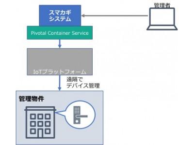 Pivotalのソフトウェア製品をソフトバンクが採用