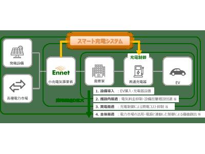 EVスマート充電サービスの提供に向けてDriivz、日東工業と協業開始