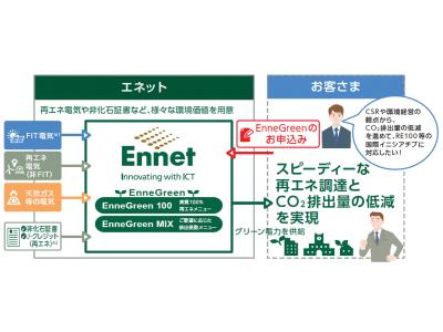 世田谷区にCO2排出量の低減をサポートするEnneGreen(R) を提供開始