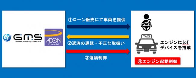 イオン フィナンシャル サービス イオンフィナンシャルサービス(株)【8570】:チャート