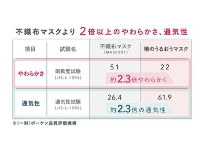Makuake 目標達成率2427%With Maskブランドより、毎日つけたくなるうるおいマスク「椿のうるおうマスク」一般発売開始