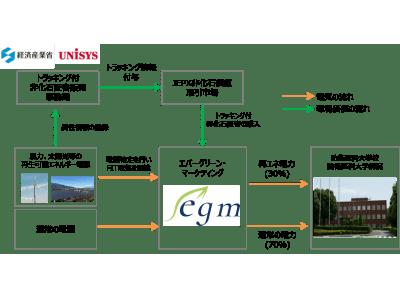 防衛医科大学校への「再エネ電力」供給開始のお知らせ