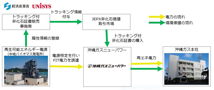 沖縄ガスニューパワーによる沖縄ガスへの「再エネ電力」供給開始のお知らせ