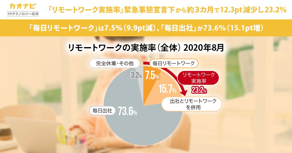 「リモートワーク実施率」緊急事態宣言下から約3カ月で12.3pt減少し23.2%。「毎日リモートワーク」は7.5%(9.9pt減)、「毎日出社」が73.6%(15.1pt増)。