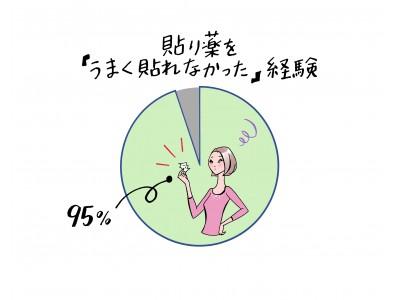 貼り薬で失敗…「ぐちゃぐちゃ」約8割が経験アリ そのストレスは「大量のチラシが郵便受けに入っていたとき」以上!? 小さいから失敗知らずで貼りやすい! ロイヒつぼ膏