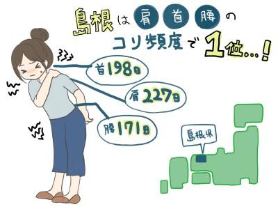 """日本全国""""コリ""""調査! """"全身コリ県""""は長崎! 部位ごとでは「肩」「首」「腰」で島根が1位を独占 全身のコリに! 小さくてはがれにくい「ロイヒつぼ膏(TM)クール」"""