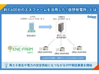 【再エネ】約3,600台のエネファームを活用!電力の安定供給にもつながるVPP実証事業とは?