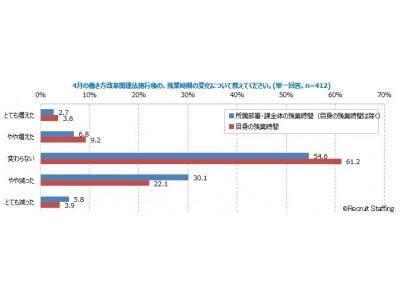 《調査リリース》6割の管理職が「残業時間変わらない」働き方改革における管理職への影響と変化 調査結果