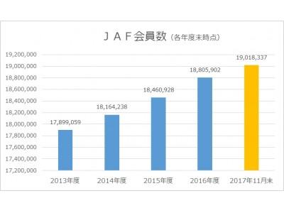 JAF会員数が過去最高の1900万名に到達