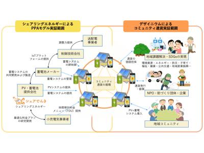 シェアリングエネルギー社、福島県「再生可能エネルギー関連技術実証研究支援事業」に採択
