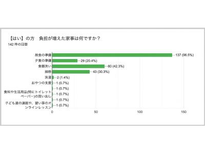 緊急事態宣言を受け、「食事の準備」負担増える 山口県・九州限定で 「ワタミの宅食」資料請求を2020年5月7日(木)より開始
