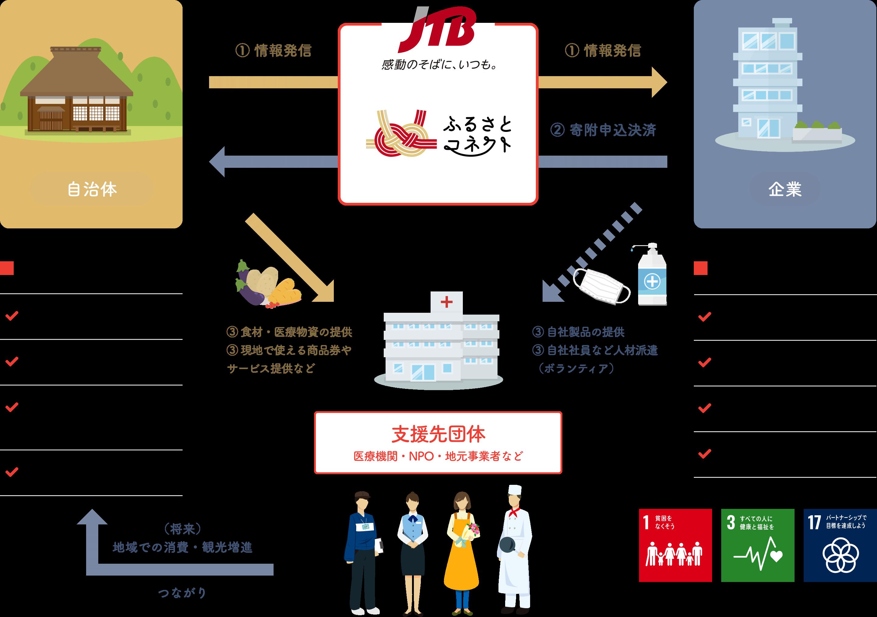 ~企業版ふるさと納税は、新型コロナウイルス感染症対応事業にも適用可能~自治体・企業をつなぐ協働支援プラットフォーム提供開始
