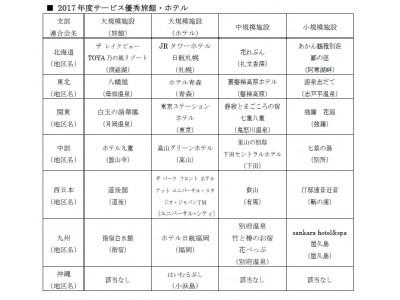 2017年度サービス最優秀旅館・ホテル発表!