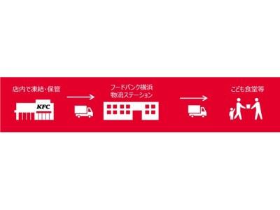 日本KFC、こども食堂等への食材提供支援を開始