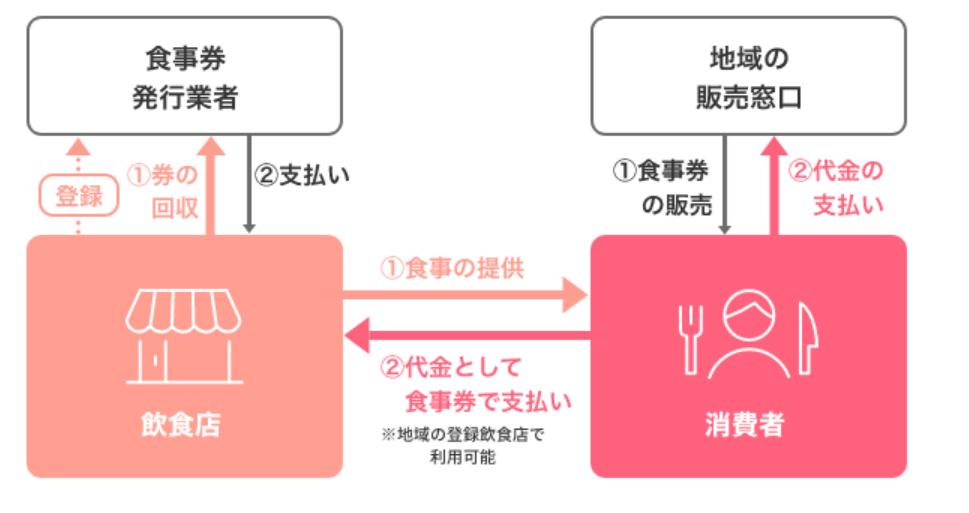 滋賀県の「Go To Eatキャンペーン」スタートにあわせ、LINEで購入できるプレミアム付き食事券が10月20日(火)発売開始 ソーシャルデータバンクがシステム構築支援