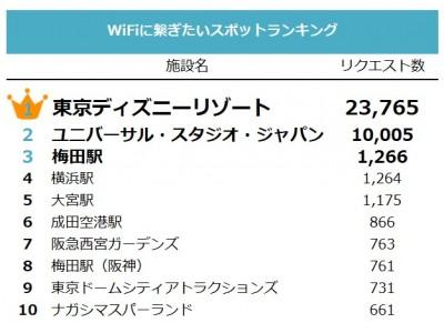 """世界中のどこでも無料でネットが使えるWiFiインフラ構築を目指すタウンWiFi・""""WiFiに繋ぎたいスポット""""ランキングを発表!最も多くの人がWiFiを欲していた場所はあの""""夢の国""""!"""
