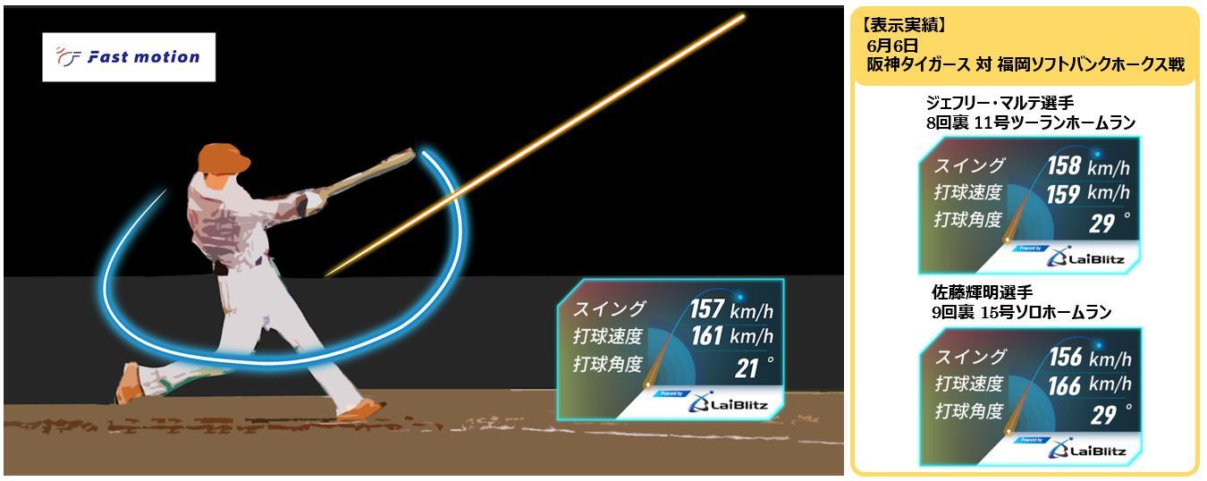 ライブリッツ プレー映像をAIで解析し打球や動作の軌道をビジュアル化する「Fastmotion V3」サービスイン
