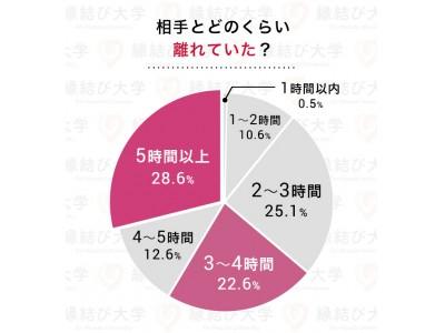 7月7日「七夕の日」企画!遠距離恋愛で結婚した男女58人に「長続きさせる秘訣」をアンケート調査