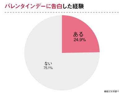 """20代独身女性へ意識調査!バレンタインデーは""""あってもなくてもよい""""が48.6%"""