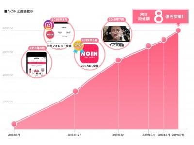 化粧品ECプラットフォーム「NOIN」、EC開始から1年で累計流通額8億円を突破