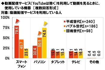 J:COM調べ 動画配信サービスで動画を見るときに使う機器 平成世代は「スマホ」、バブル世代・団塊世... 画像